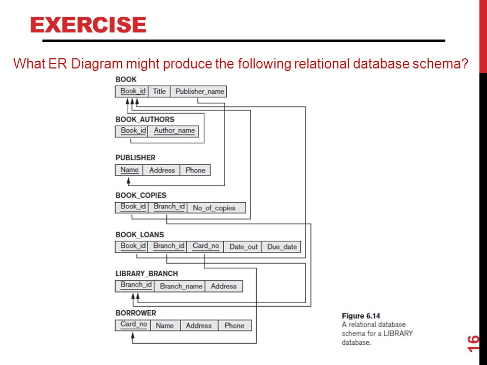 Exercise What ER Diagram might produce the following relational database schema