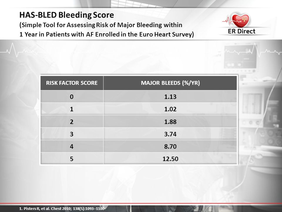 HAS-BLED Bleeding Score (Simple Tool for Assessing Risk of Major Bleeding within 1 Year in Patients with AF Enrolled in the Euro Heart Survey)