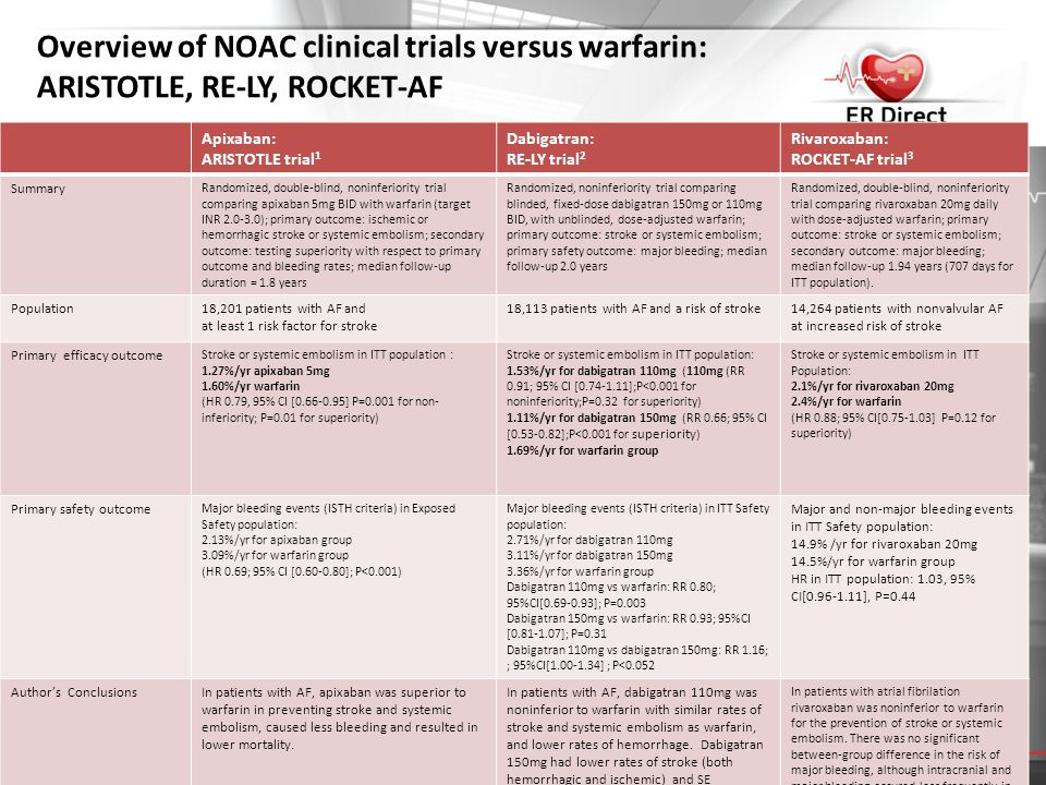 Overview of NOAC clinical trials versus warfarin: ARISTOTLE, RE-LY, ROCKET-AF