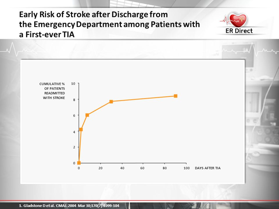 Early Risk of Stroke after Discharge from the Emergency Department among Patients with a First-ever TIA