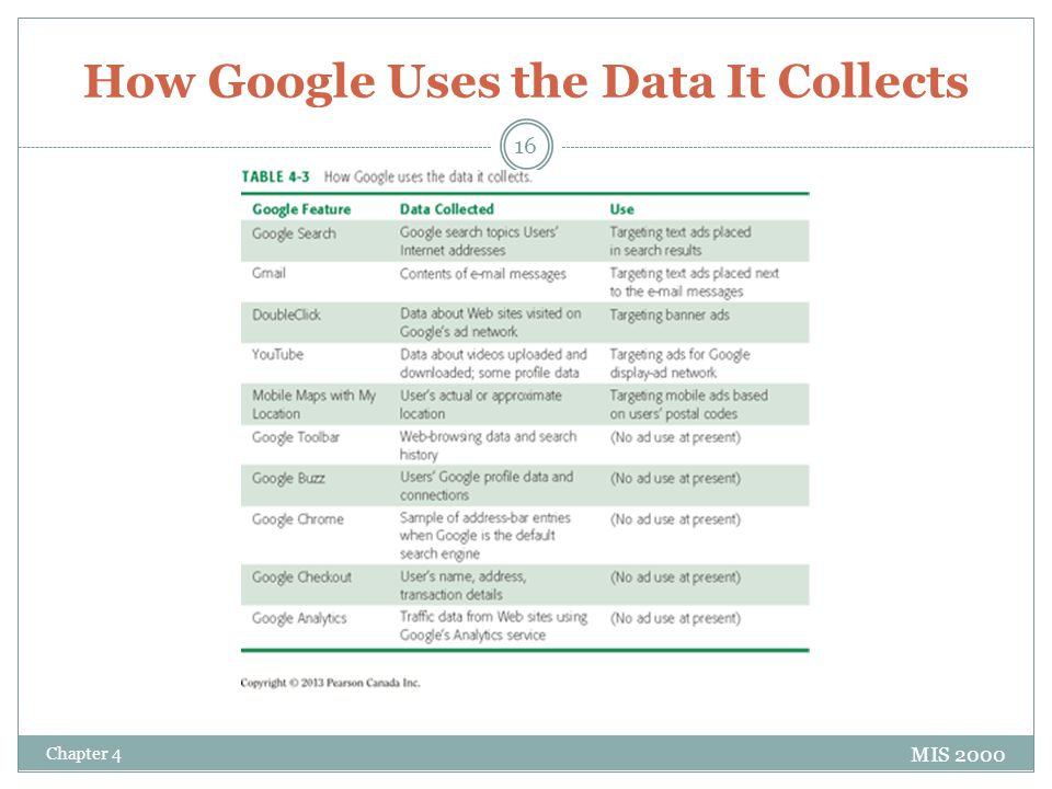 How Google Uses the Data It Collects