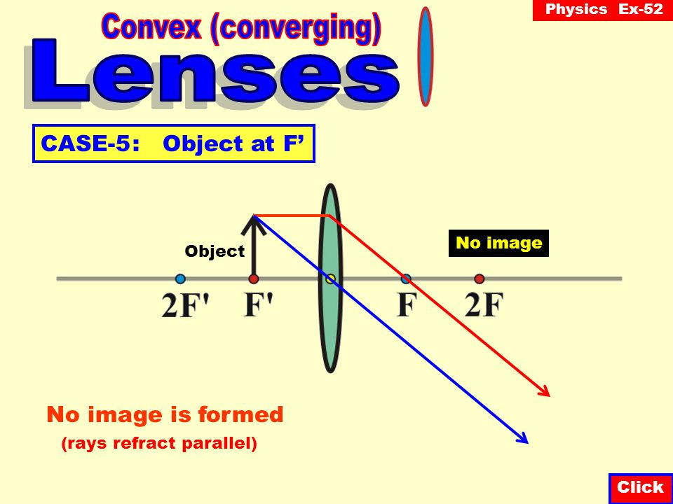 Convex (converging) Lenses CASE-5 : Object at F' No image is formed