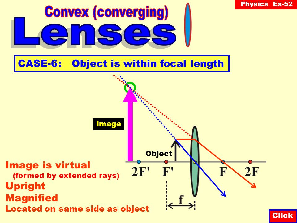 Convex (converging) Lenses CASE-6 : Object is within focal length