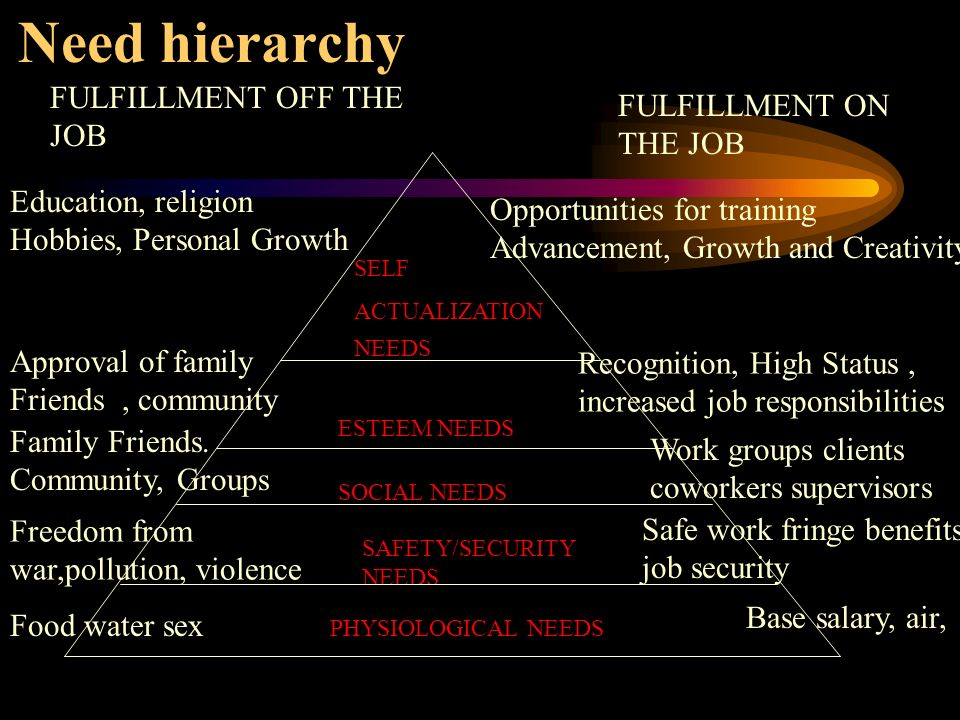 Need hierarchy FULFILLMENT OFF THE JOB FULFILLMENT ON THE JOB