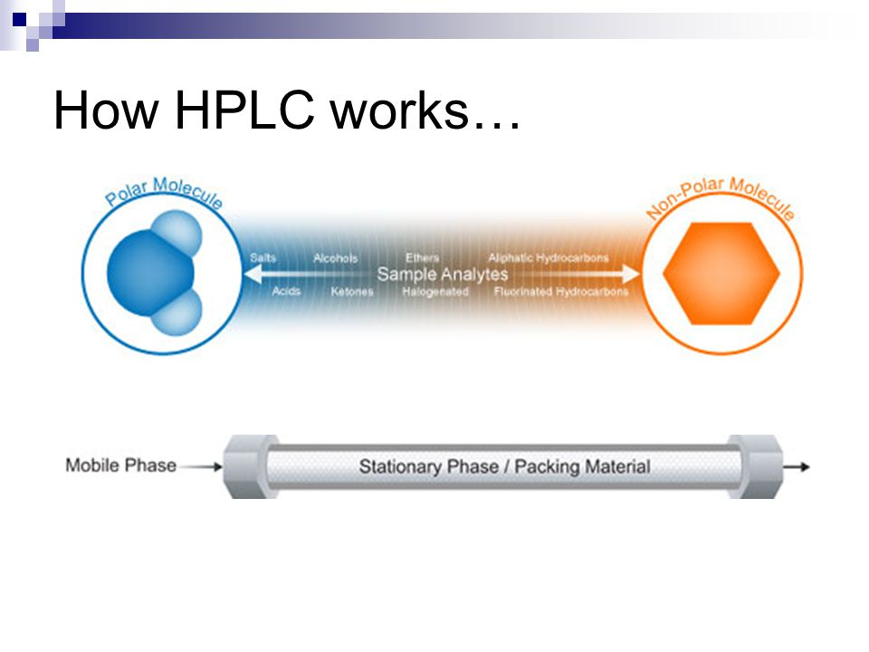 How HPLC works… Pat -generally separate analytes by polarity
