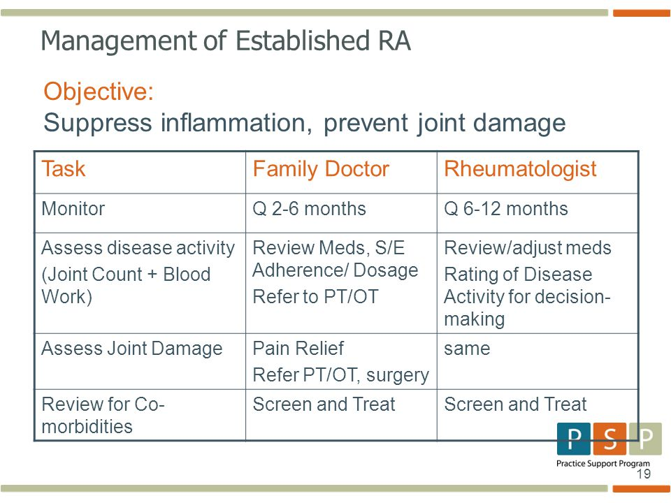 Management of Established RA