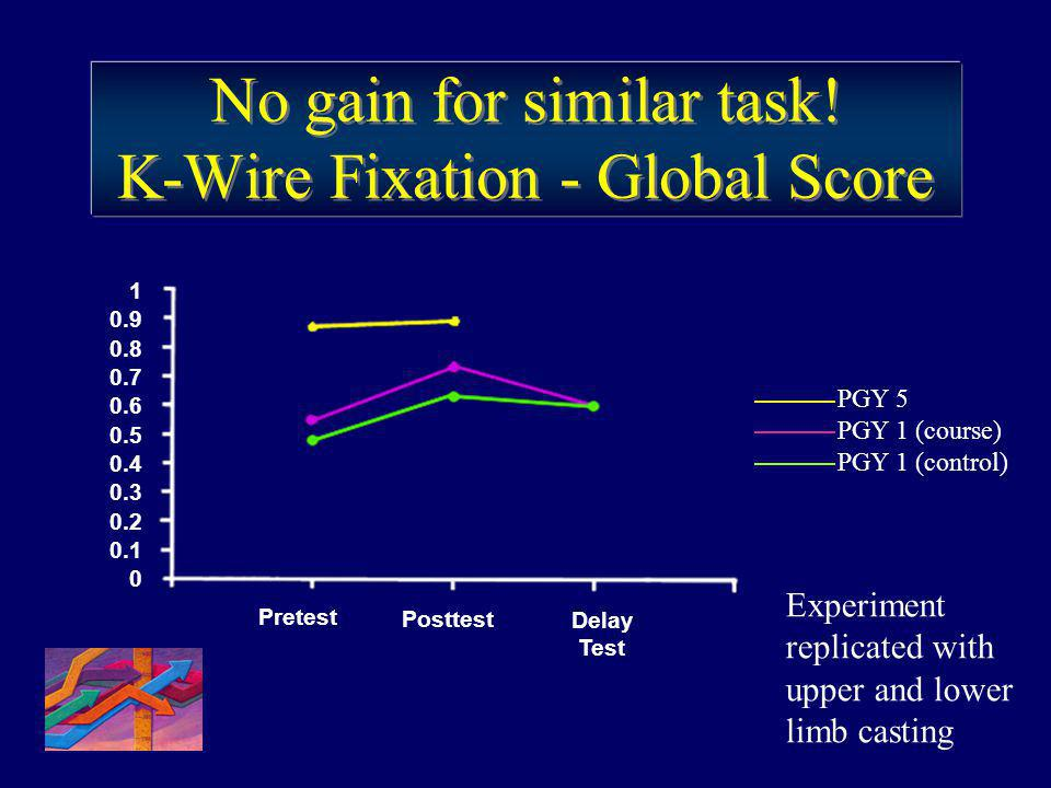 No gain for similar task! K-Wire Fixation - Global Score
