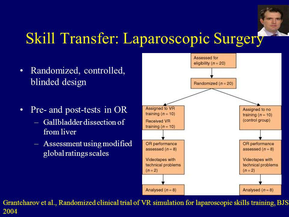 Skill Transfer: Laparoscopic Surgery