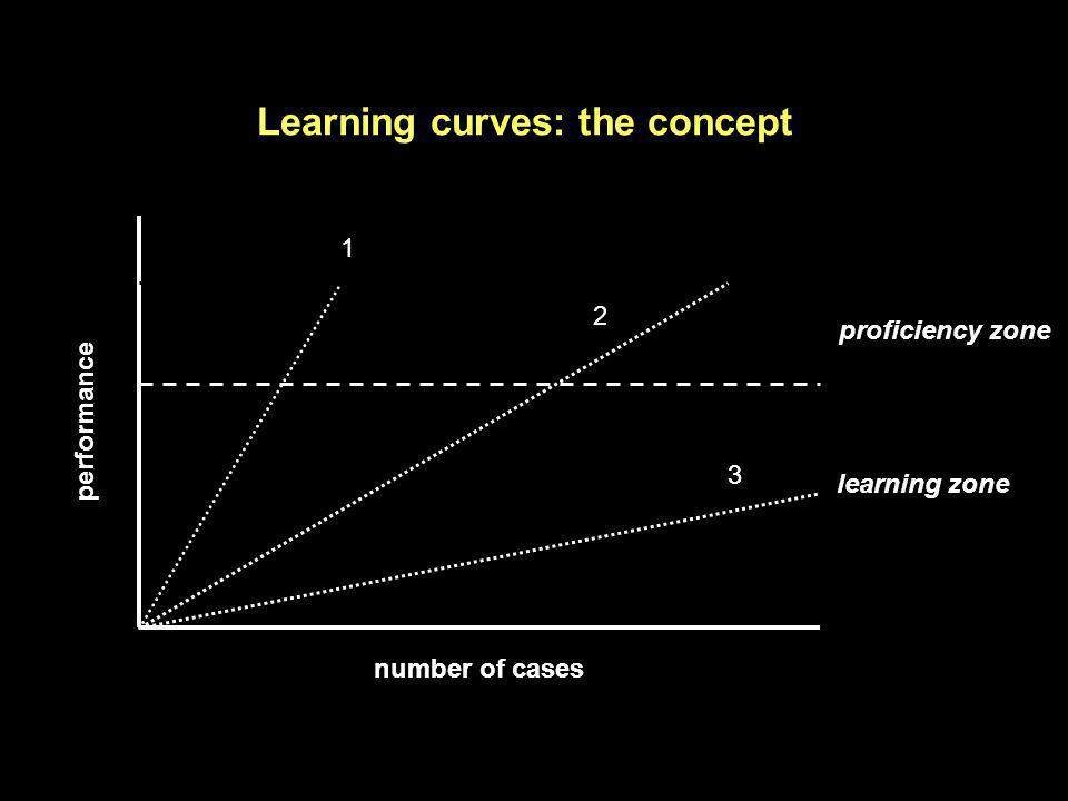 Learning curves: the concept
