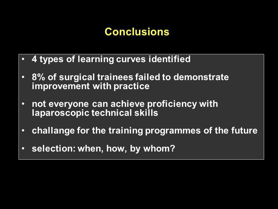 Conclusions 4 types of learning curves identified