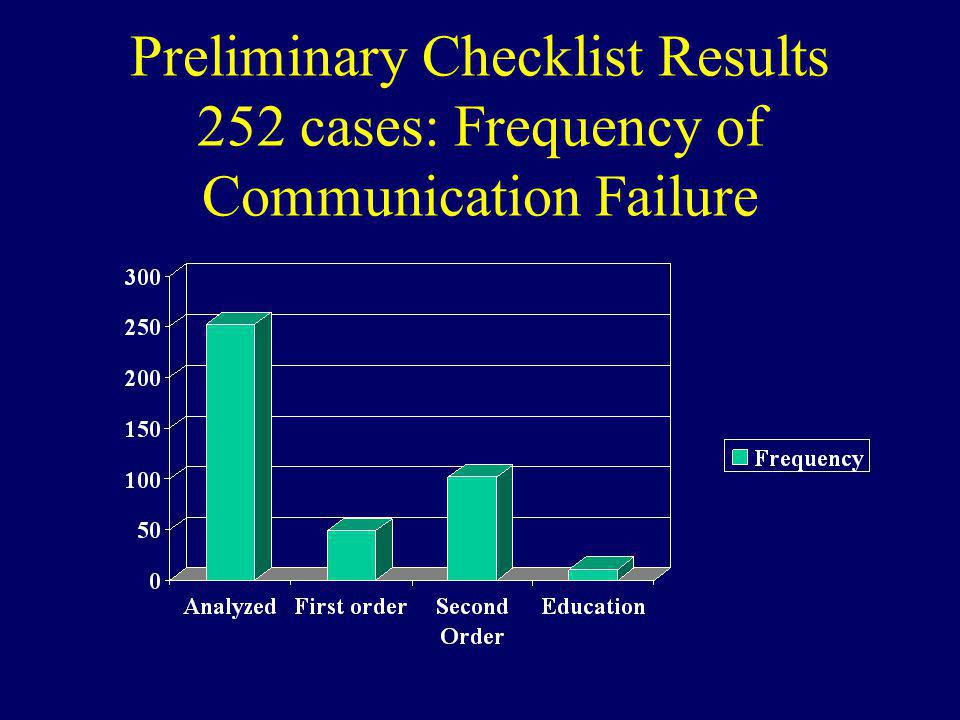 Preliminary Checklist Results 252 cases: Frequency of Communication Failure