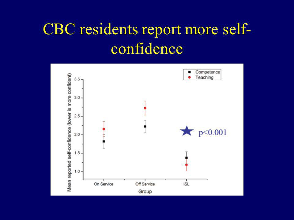 CBC residents report more self-confidence