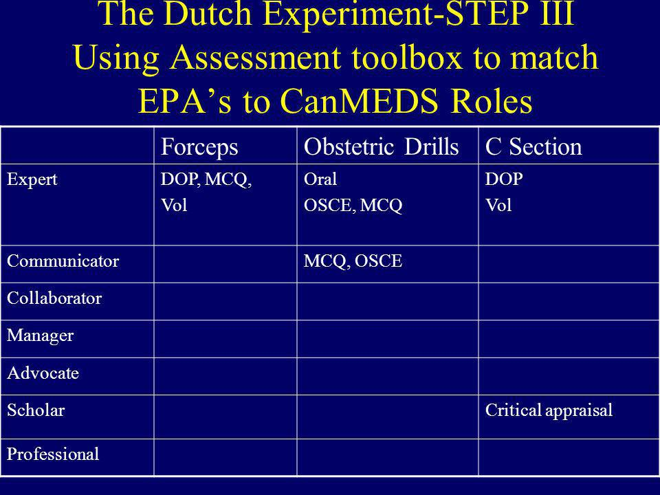 The Dutch Experiment-STEP III Using Assessment toolbox to match EPA's to CanMEDS Roles