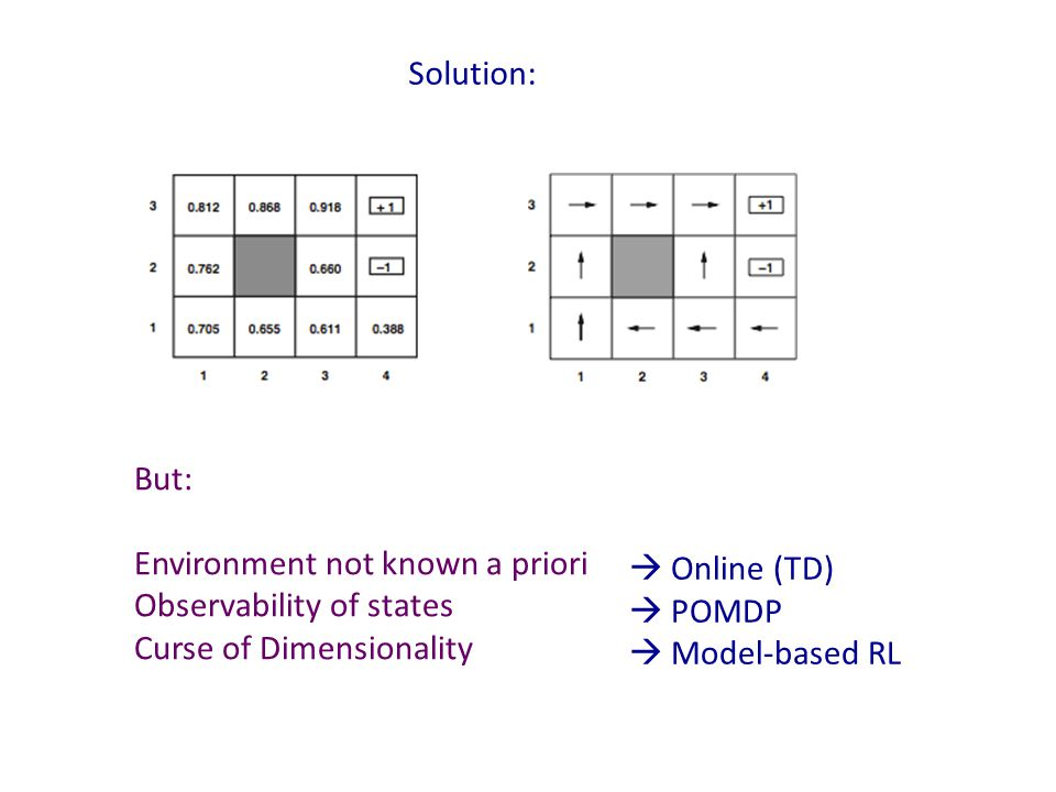 Solution: But: Environment not known a priori. Observability of states. Curse of Dimensionality.