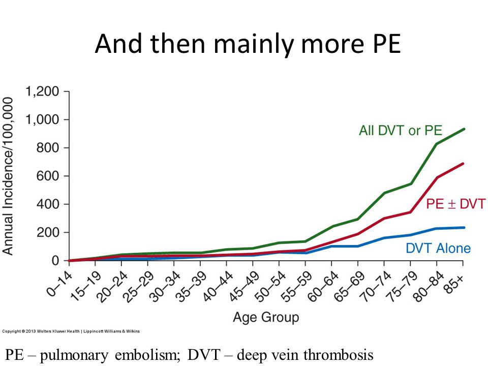 And then mainly more PE PE – pulmonary embolism; DVT – deep vein thrombosis