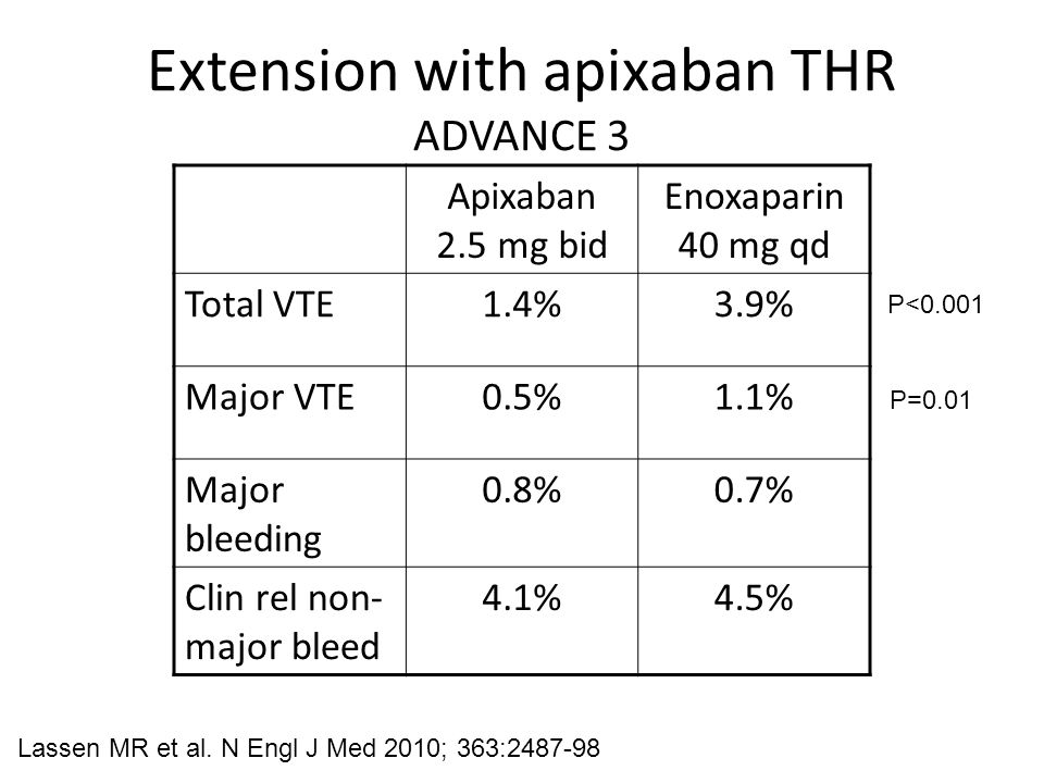 Extension with apixaban THR ADVANCE 3