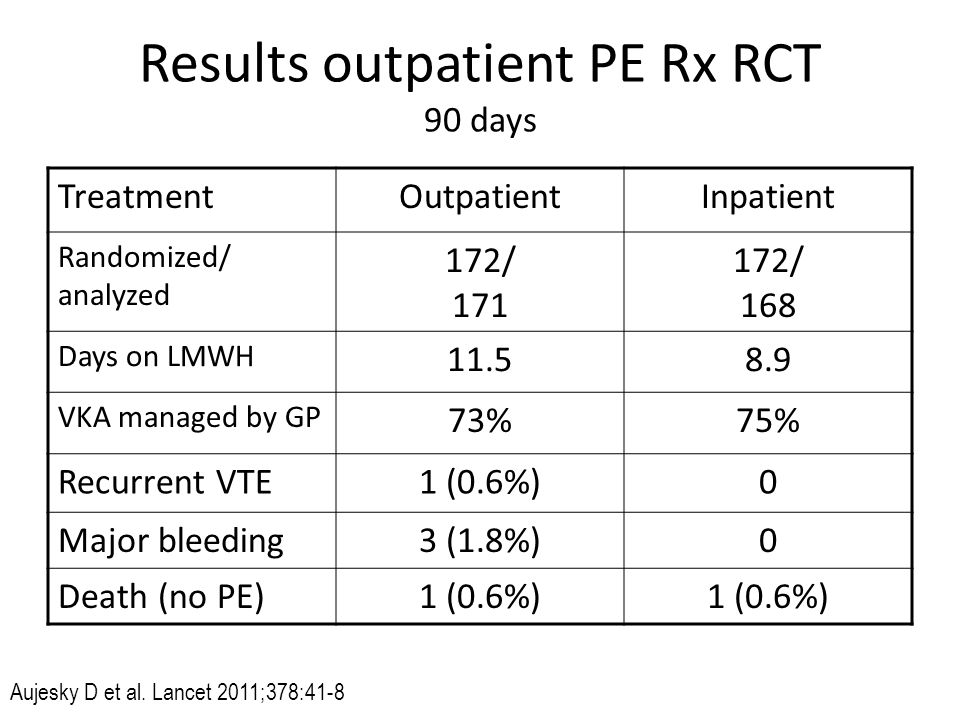 Results outpatient PE Rx RCT 90 days