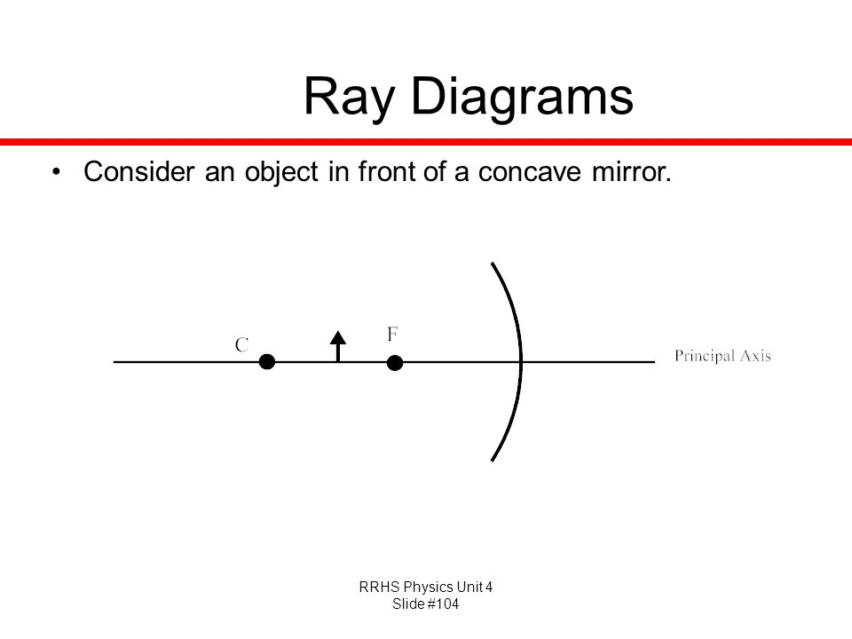 Ray Diagrams Consider an object in front of a concave mirror.