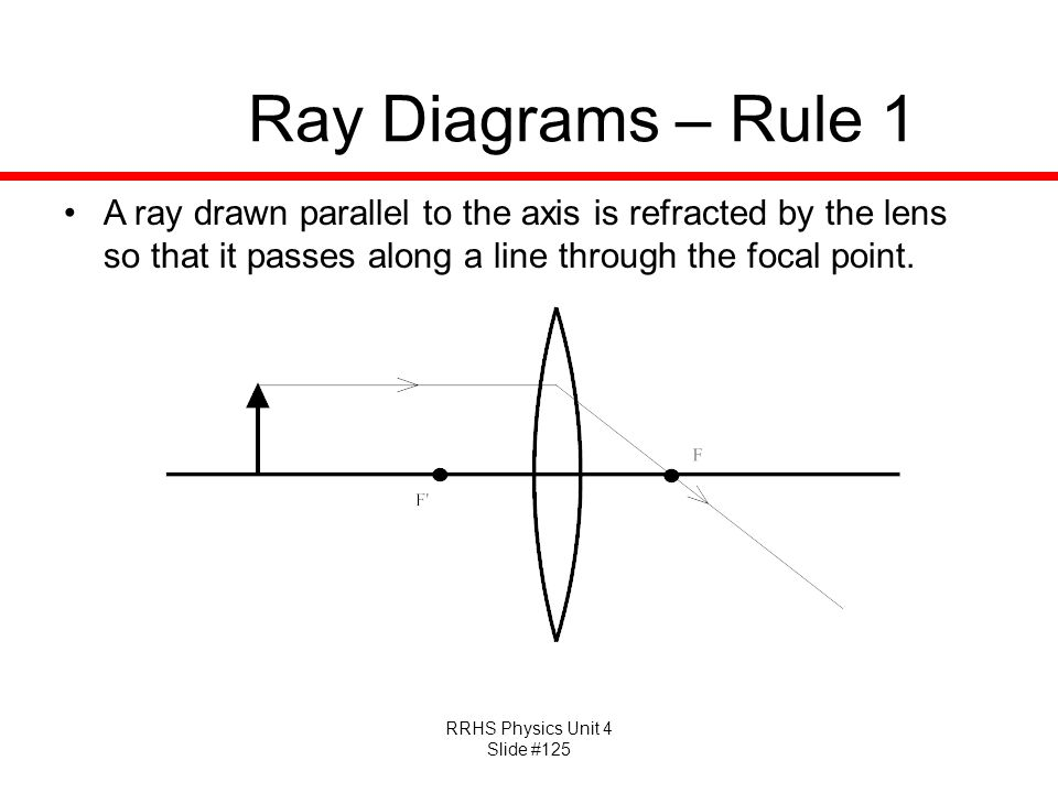 Ray Diagrams – Rule 1 A ray drawn parallel to the axis is refracted by the lens so that it passes along a line through the focal point.