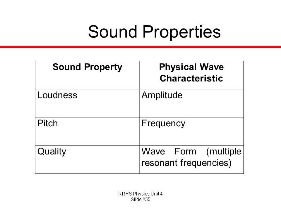 Physical Wave Characteristic