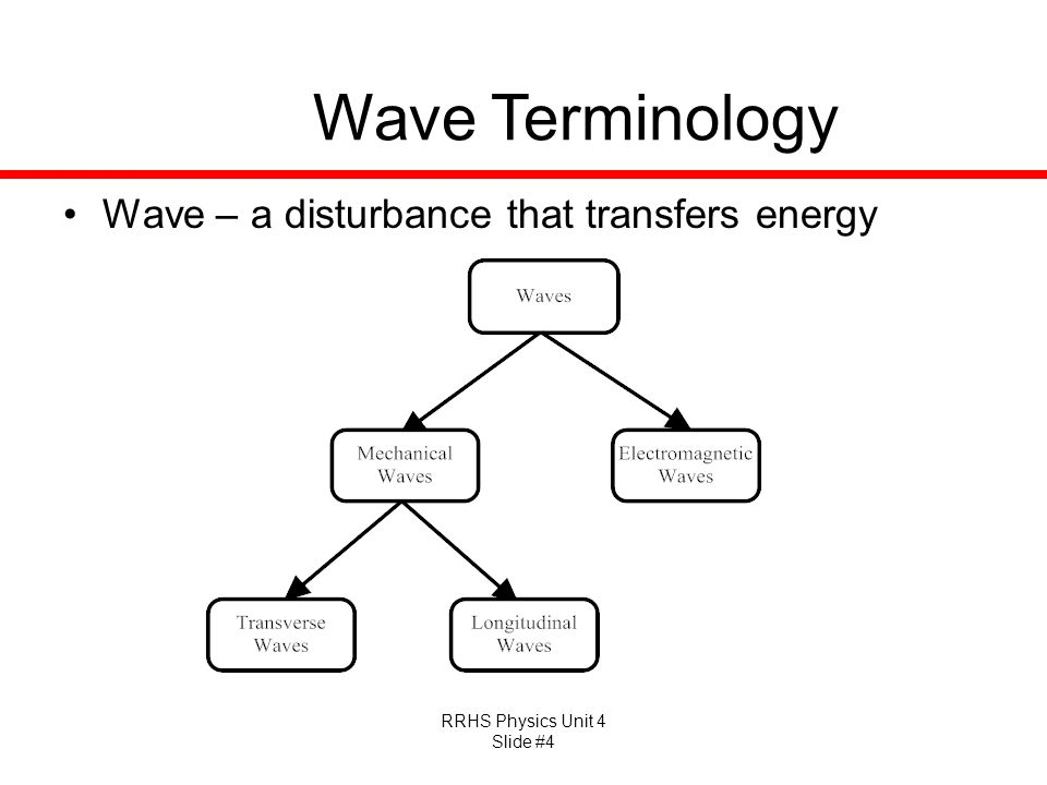 Wave Terminology Wave – a disturbance that transfers energy