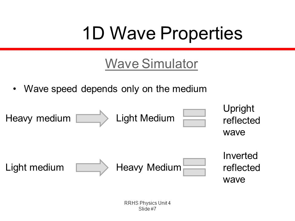 1D Wave Properties Wave Simulator