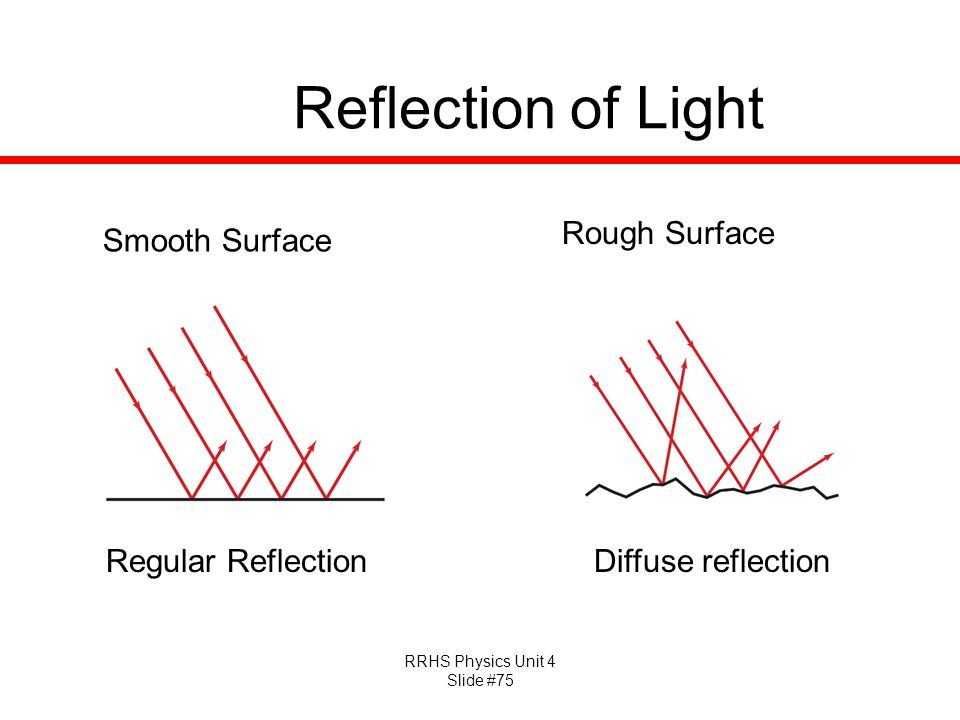 Reflection of Light Rough Surface Smooth Surface Regular Reflection