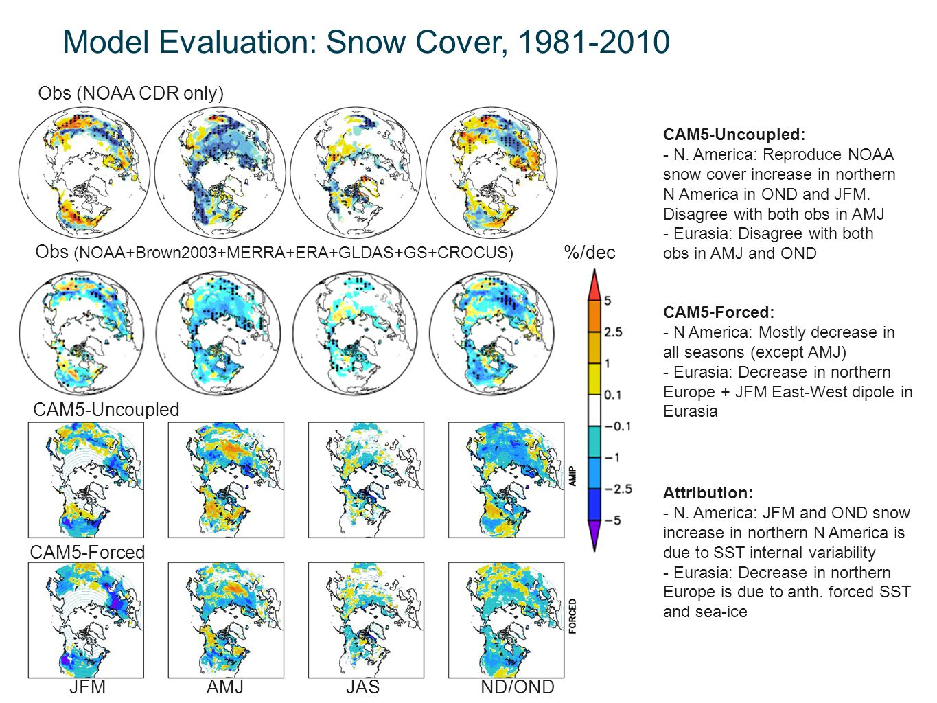 Model Evaluation: Snow Cover, 1981-2010