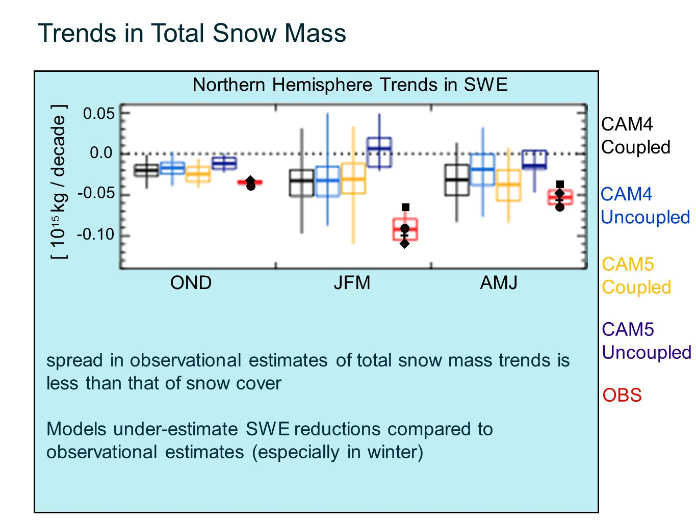 Trends in Total Snow Mass