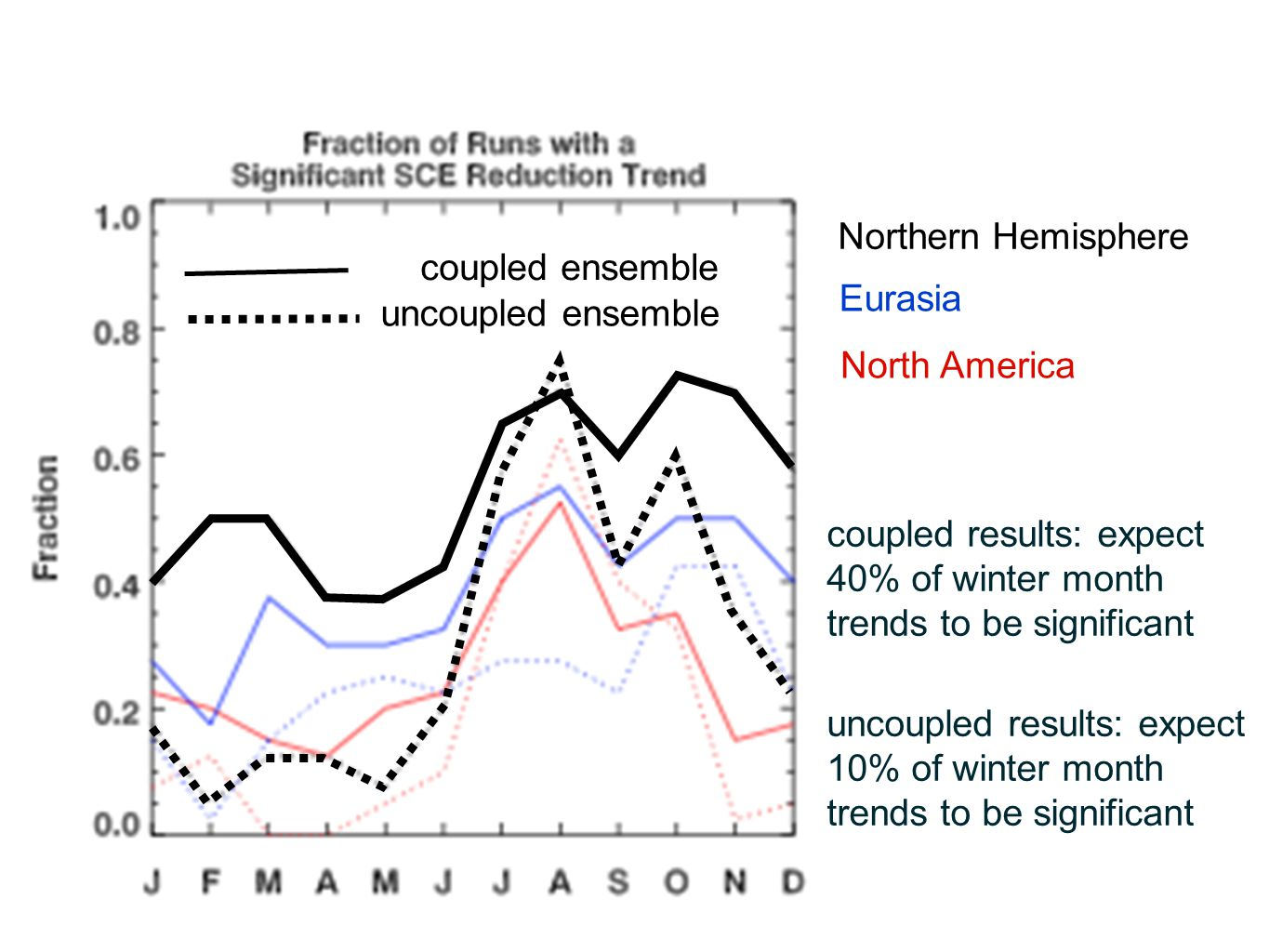 Northern Hemisphere coupled ensemble. Eurasia. uncoupled ensemble. North America.