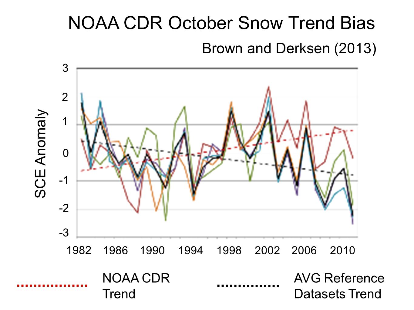 NOAA CDR October Snow Trend Bias