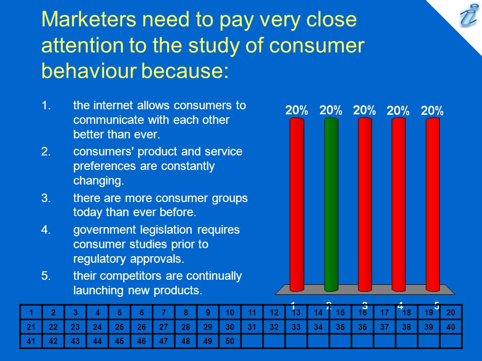 Marketers need to pay very close attention to the study of consumer behaviour because: