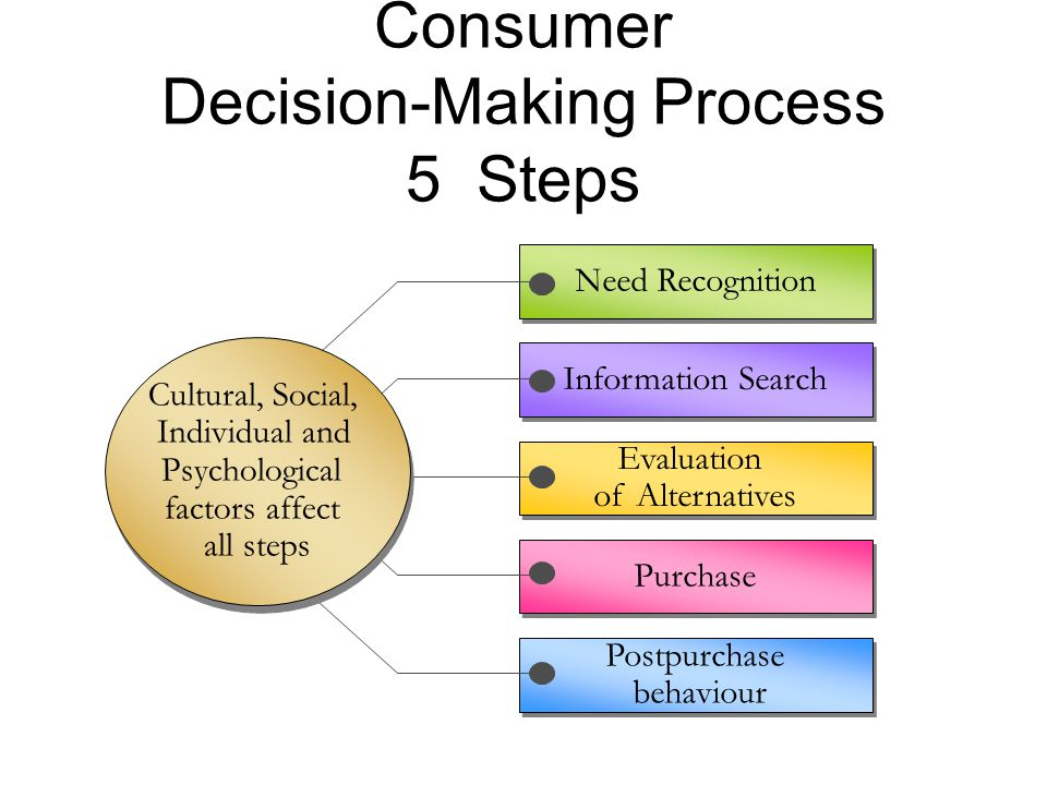 Consumer Decision-Making Process 5 Steps