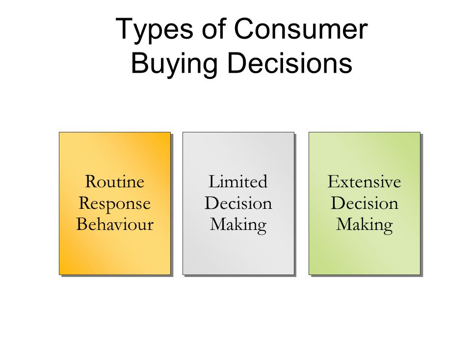 Types of Consumer Buying Decisions