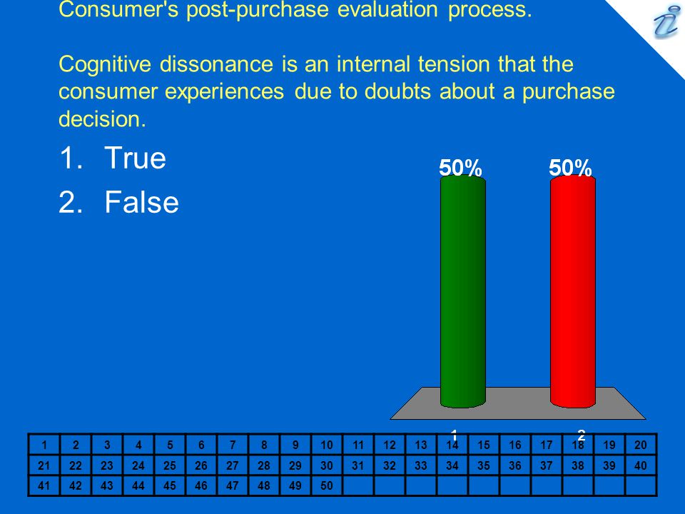 Consumer s post-purchase evaluation process