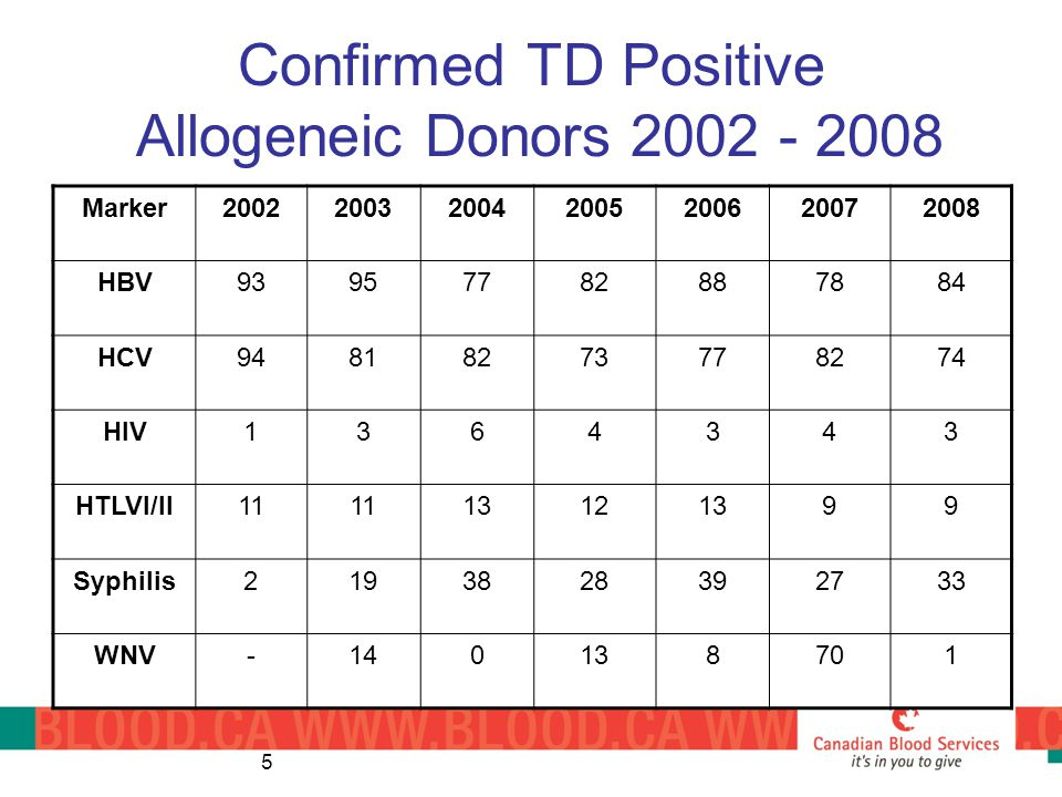 Confirmed TD Positive Allogeneic Donors 2002 - 2008