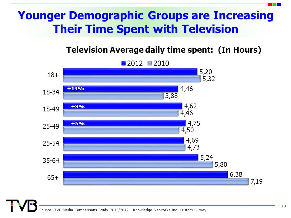 Younger Demographic Groups are Increasing Their Time Spent with Television