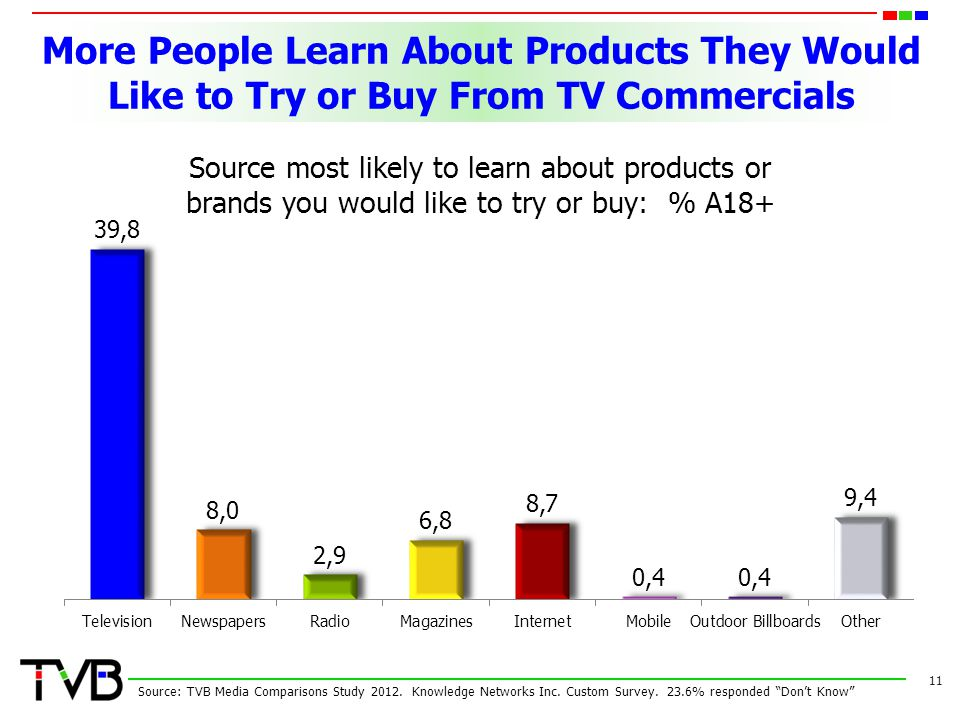 More People Learn About Products They Would Like to Try or Buy From TV Commercials