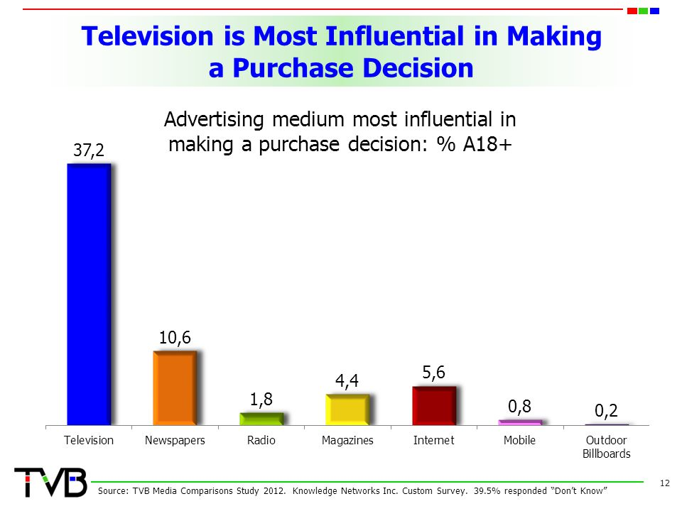 Television is Most Influential in Making a Purchase Decision