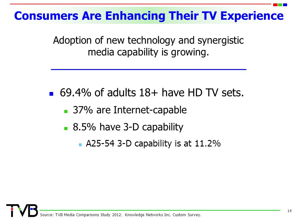 Consumers Are Enhancing Their TV Experience