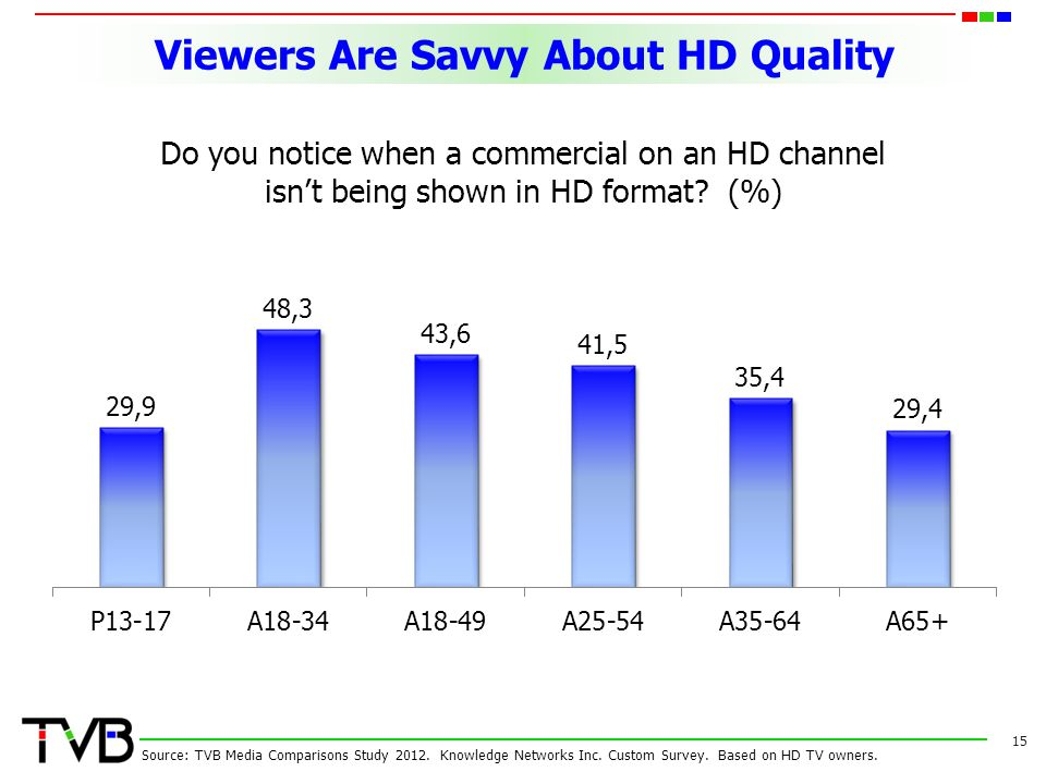 Viewers Are Savvy About HD Quality