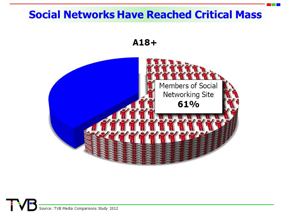 Social Networks Have Reached Critical Mass