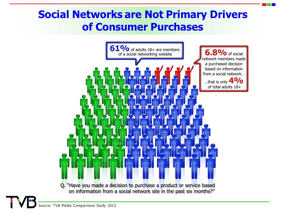 Social Networks are Not Primary Drivers of Consumer Purchases