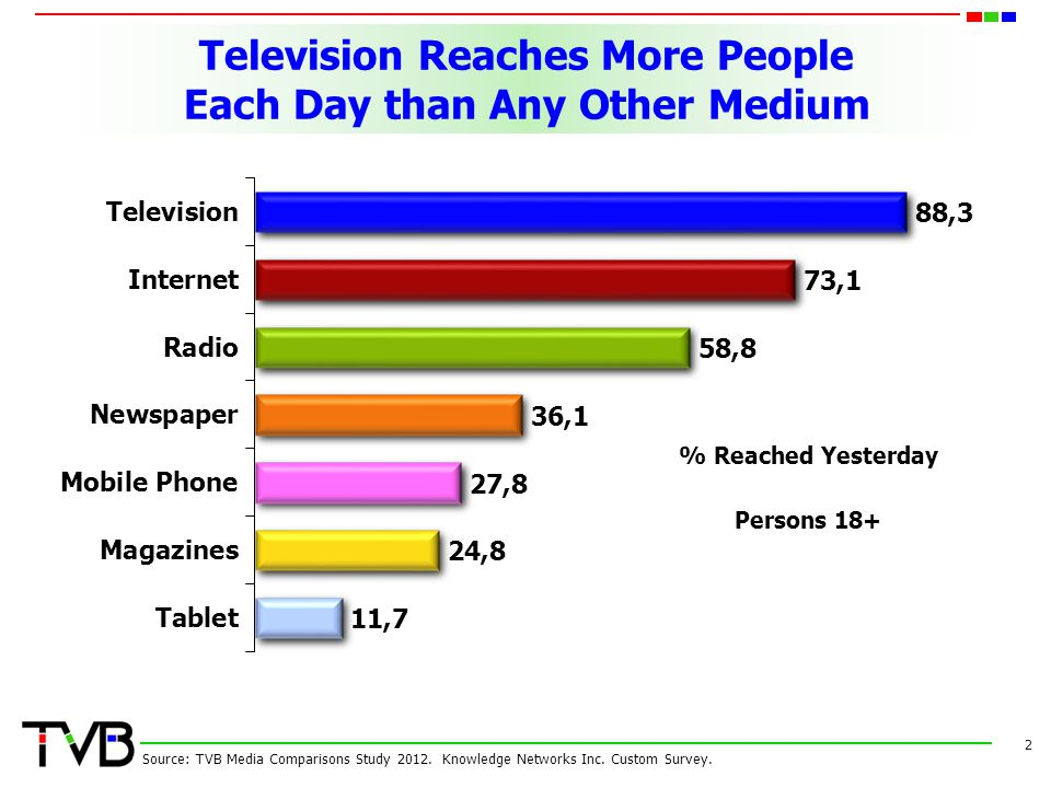 Television Reaches More People Each Day than Any Other Medium