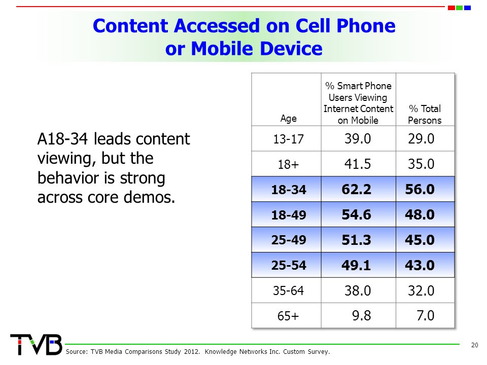 Content Accessed on Cell Phone or Mobile Device