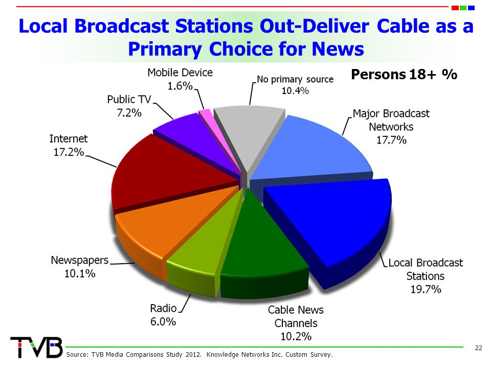 Local Broadcast Stations Out-Deliver Cable as a Primary Choice for News