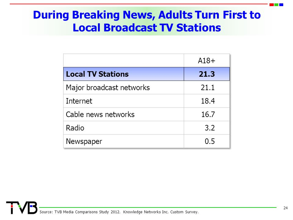 During Breaking News, Adults Turn First to Local Broadcast TV Stations