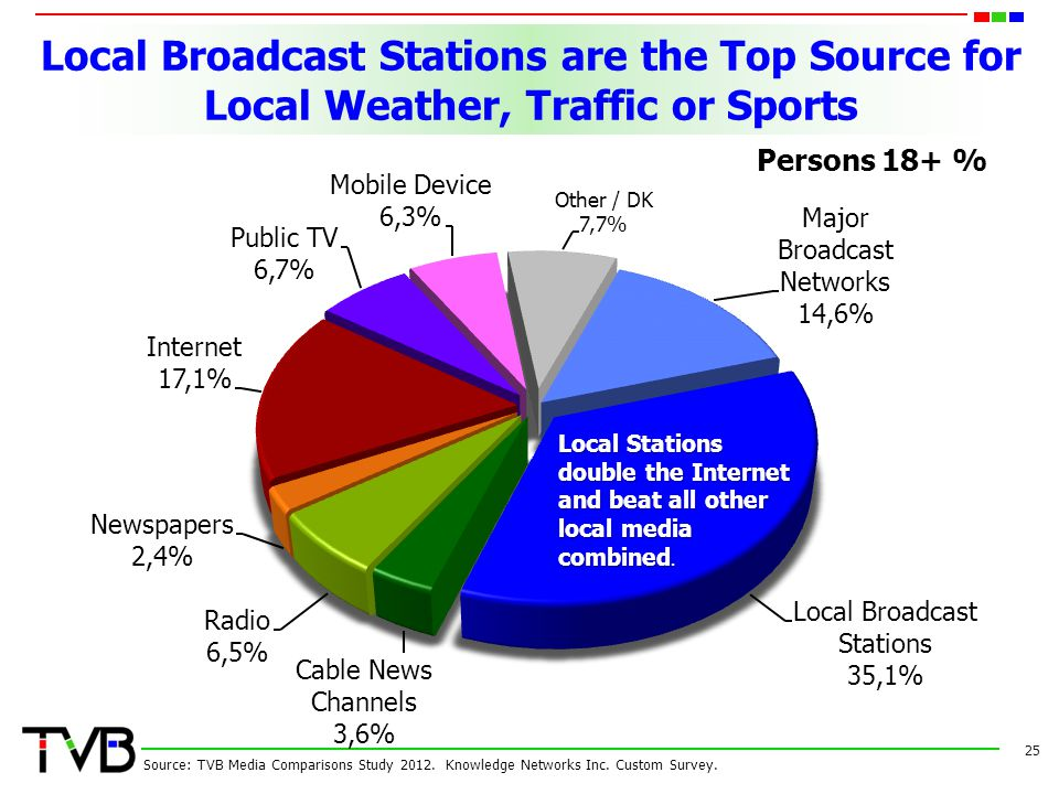 Local Broadcast Stations are the Top Source for Local Weather, Traffic or Sports