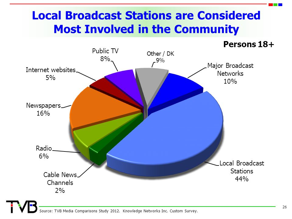Local Broadcast Stations are Considered Most Involved in the Community