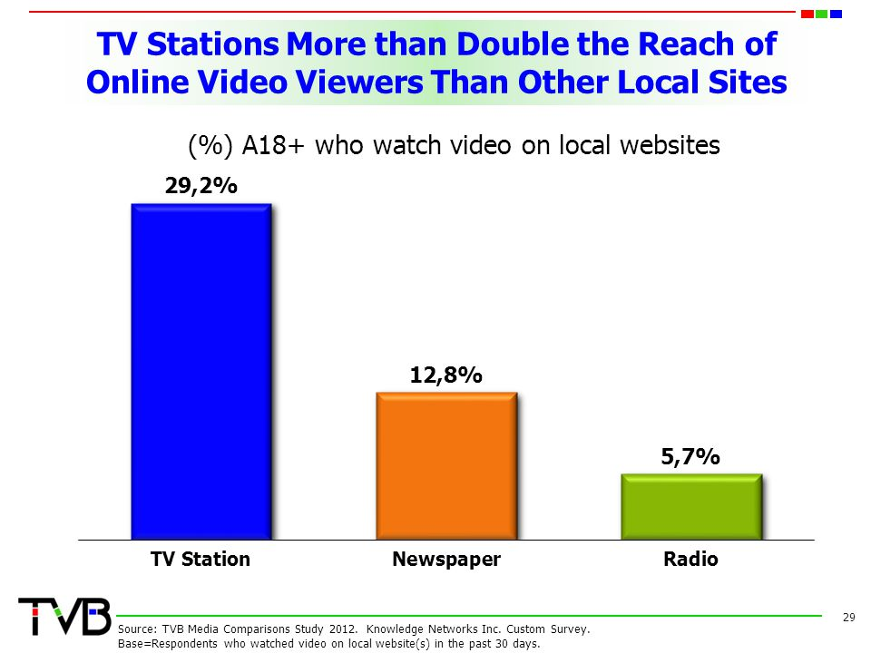 (%) A18+ who watch video on local websites